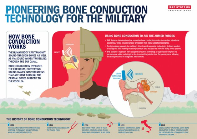 bone-condution-used-in-military