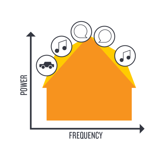 A chart shows the shape of the MPO of Cochlear sound processors (yellow) vs. competitor (orange). Circles on the chart show what sounds are represented at certain frequencies.