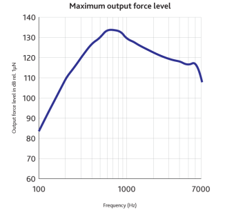 "A chart labeled ""Maximum output force level"" shows a rising and then gradually falling line on a chart measuring the output force level in dB (y) against the frequency in Hz (x)."