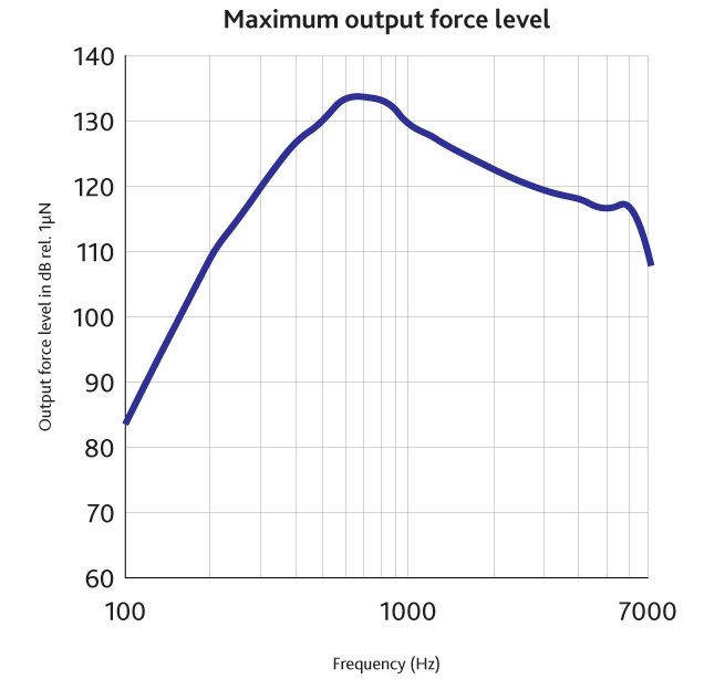 """A chart labeled """"Maximum output force level"""" shows a rising and then gradually falling line on a chart measuring the output force level in dB (y) against the frequency in Hz (x)."""