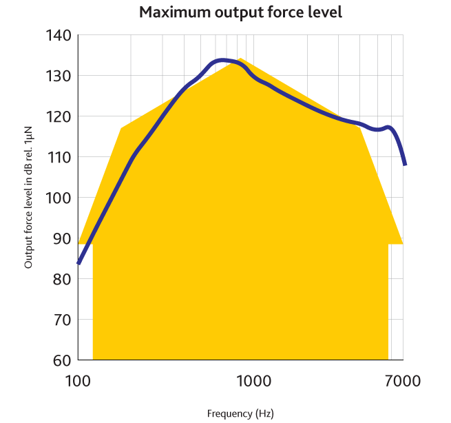 An image of a yellow house overlayed on example of an MPO line, showing the MPO of the Baha 5 Sound Processor.